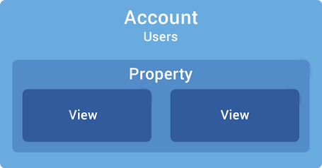 Managing Users and Permissions in Google Analytics