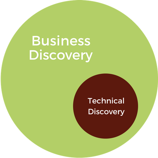 Types of Digital Discovery